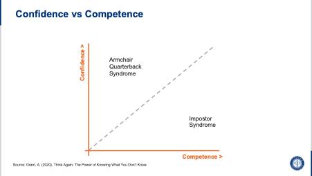 Confivence vs Competence Graph
