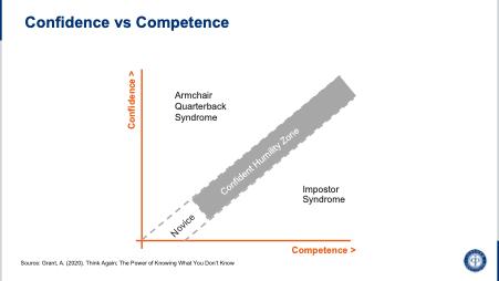confidence vs competence graph