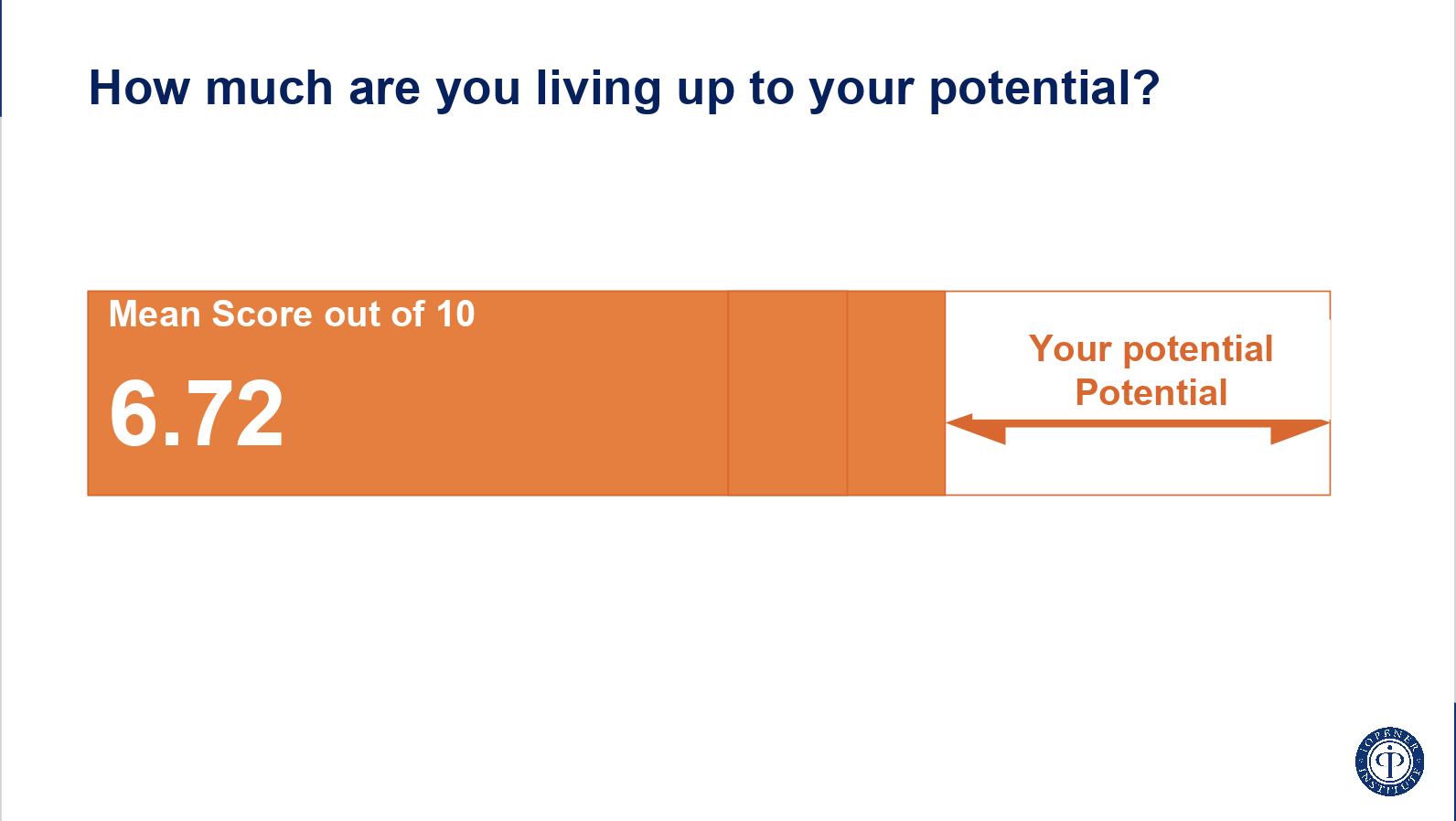 Graph to show how you're living up to your potential