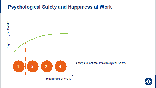 Psychological safety and Happiness at Work-1